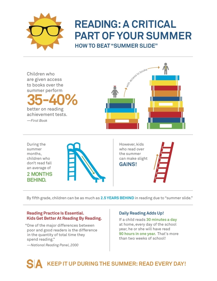 infographic that shows the benefits of summer reading